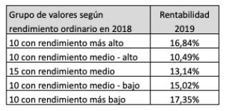 Resultado de las estrategias basadas en los dividendos en2019