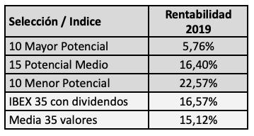 Potencial de revalorización de los valores del IBEX en 2020 según losanalistas