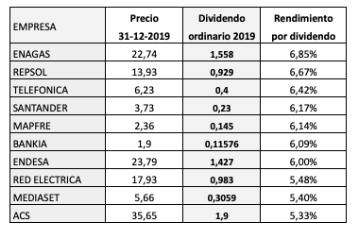 Ranking por rendimiento por dividendo de los valores del IBEX35