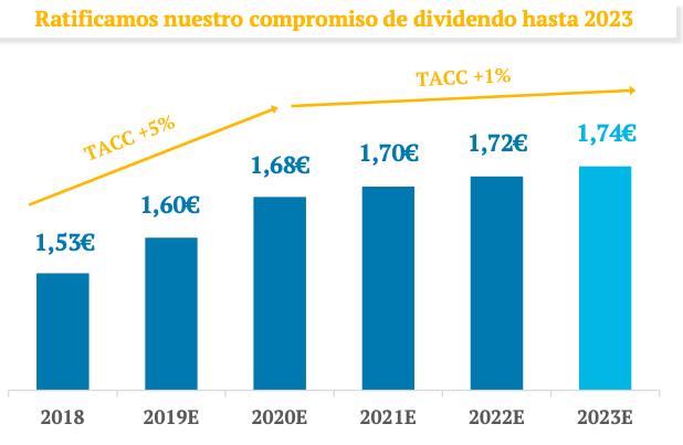 Los dividendos de Enagás de 2020 a2026