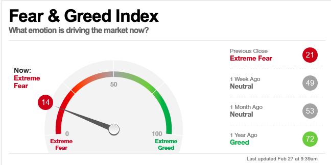 Wall Street: de avaricia extrema a miedoextremo