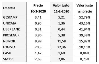 Potencial de revalorización de los valores del IBEX Medium Cap segúnMorningstar