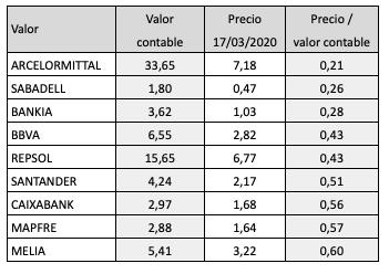 La mitad de las compañías del IBEX cotiza por debajo de su valorcontable