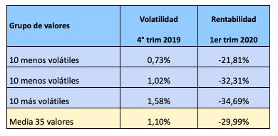 Relación riesgo-rentabilidad de los valores del IBEX en el primer trimestre de2020