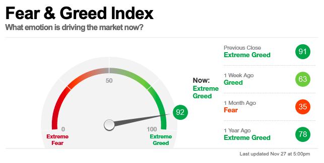 Fear and Greed Index el 27 de noviembre de 2020: el valor es de 92, cerca del máximo de 100