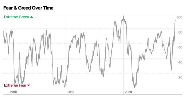 Evolución del Fear and Greed Index desde finales de 2017 a finales de noviembre de 2020