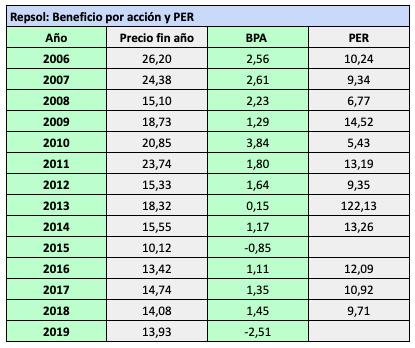 Tabla con precio, beneficio por acción y PER de la acción de Repsol de 2006 a 2019