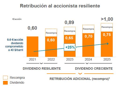 Retribución al accionista prevista por Repsol de 2021 a 2025