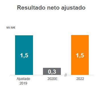 Gráfico evolución prevista resultado neto ajustado 2019, 2020, 2022