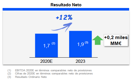 Beneficio neto Endesa 2020 y 2023 (previsiones)