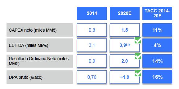 Beneficio y dividendo Endesa 2014 y 2020 (estimado)