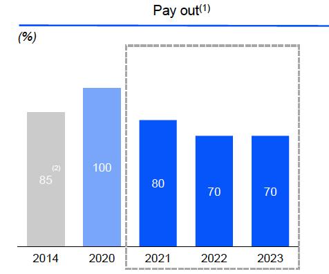 Cuadro con porcentaje de distribución del beneficio de Endesa de 2020 a 2023