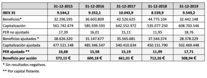 Ratio PER y beneficio por acción del IBEX 35 al final de cada año entre 2015 y 2019