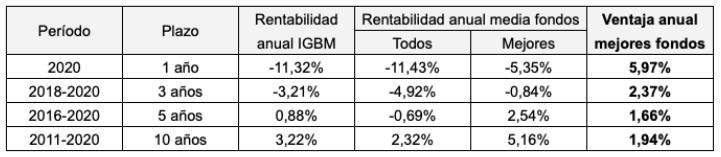 Ventaja anual de los mejores fondos en bolsa española respecto al mercado en 2020 y en los últimos 3, 5 y 10 años