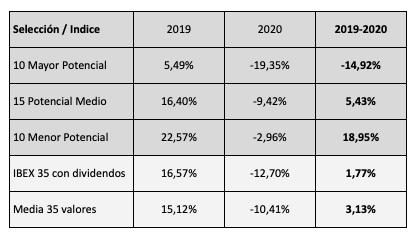Resultados en 2019 y 2020 de los valores con mayor y menor potencial de los valores del IBEX 35