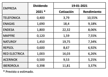 Ranking de rendimiento por dividendo de los valores del IBEX35