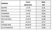 8 valores más baratos del IBEX 35 el 28 de febrero de 2021
