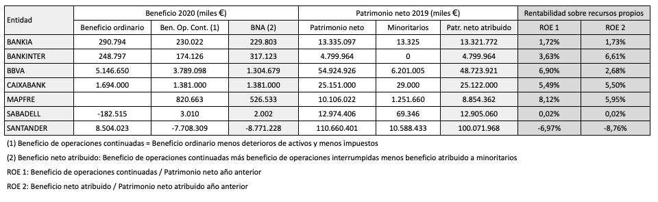 Dos cálculos para la ROE de los bancos del IBEX en 2020