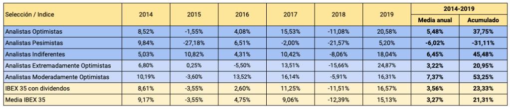 Rentabilidades anuales entre 2014 y 2019 de las carteras basadas en recomendaciones de los analistas