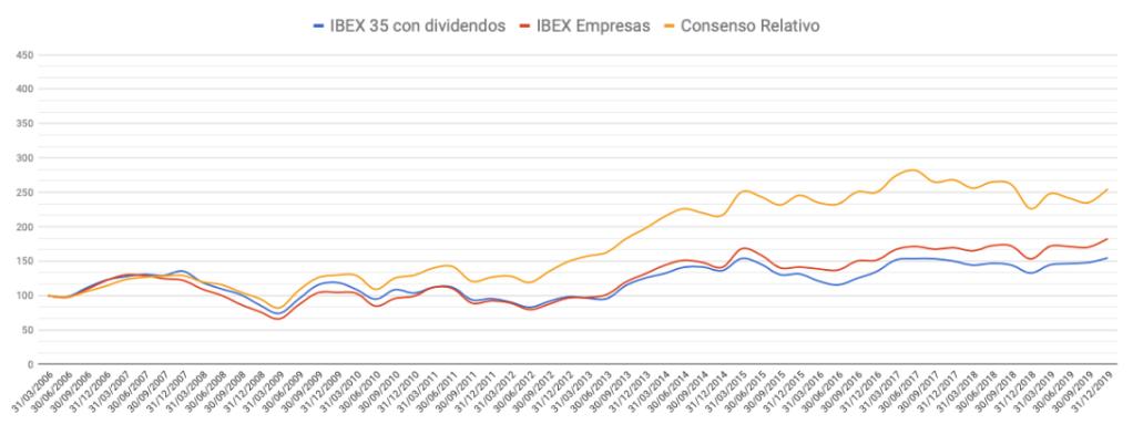 Evolución de la cartera Consenso Relativo frente al mercado entre el 31 de marzo de 2006 y el 31 de diciembre de 2019.