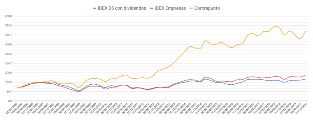 Evolución de la cartera Contrapunto frente al mercado entre el 31 de marzo de 2006 y el 31 de diciembre de 2019.