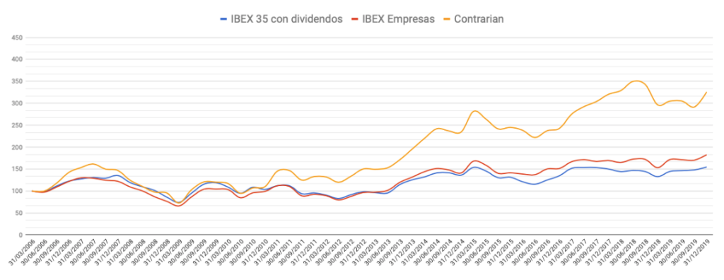 Evolución de la cartera Contrarian frente al mercado entre el 31 de marzo de 2006 y el 31 de diciembre de 2019.