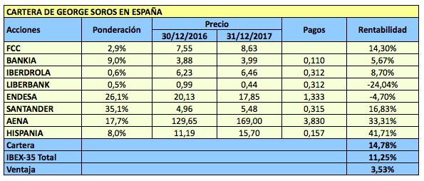 Cartera de George Soros en España en 2017