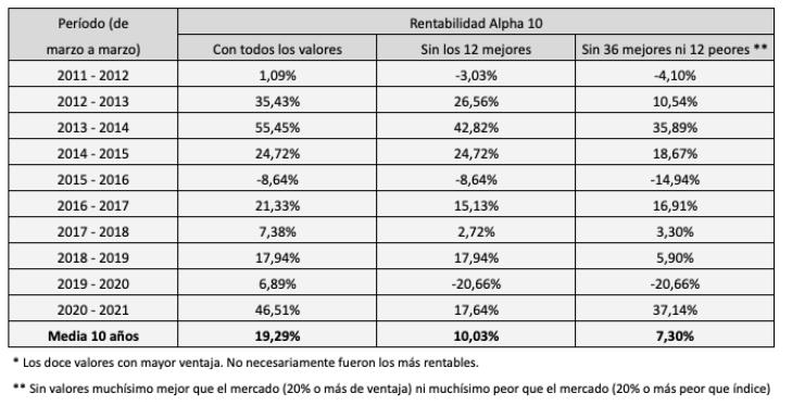 Rentabilidad de la cartera Alpha 10 de marzo de 2011 a marzo de 2021, con todos los valores (19,29% anual), sin los doce con mayor ventaja (10,03% anual) y sin los 36 mejores ni los 12 peores (7,30% anual). La rentabilidad del mercado en el mismo período fue del 2,55% anual.