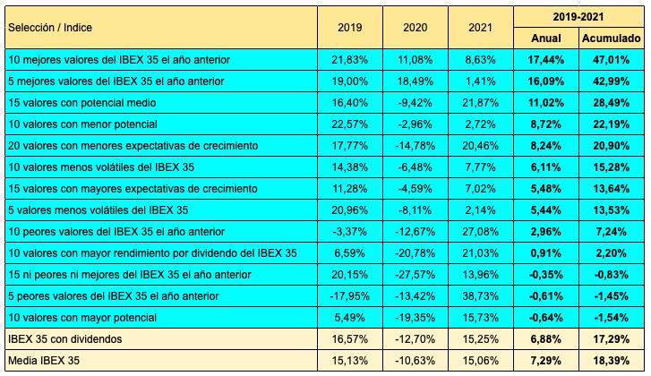Rentabilidades en 2019, 2020 y 2021 (hasta el 25 de mayo) y la media anualizada en este período, de diversas estrategias de inversión aplicadas al IBEX 35. La más rentable está siendo una cartera con los 10 mejores valores en el año anterior, y la menos rentable sería una cartera con los 10 valores con mayor potencial según los analistas.