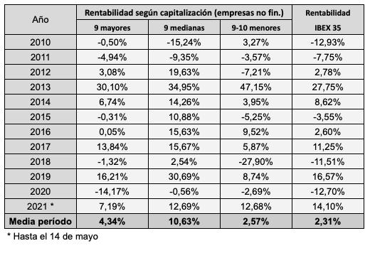 Rentabilidad de las empresas no financieras del IBEX 35 según su capitalización, divididas en tres grupos (9 mayores, 9 medianas, 9 menores), de 2010 al 14 de mayo de 2021. El grupo de 9 empresas medianas fue el más rentable, con un 10,63% anual.