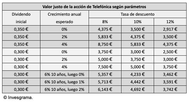 Valor justo de Telefónica para un dividendo inicial de 0,35 € o de 0,30 € según crecimientos esperados del 0%, 2% o 4% y según tasas de descuento del 8%, 10% o 12%. También se indica el valor justo si el dividendo inicial es de 0,30 € y el crecimiento durante los 10 primeros años es del 6% anual y luego es del 0%, 1% o 2% anual.