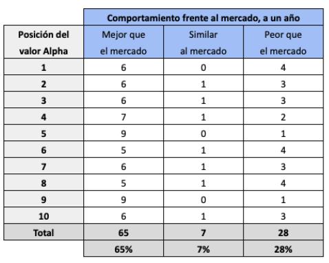 Número de valores de la cartera Alpha 10 que lo hicieron mejor, parecido o peor que el mercado según su posición en la cartera, en el período 2011-2021. En resumen, el 65% de los valores lo hizo mejor, el 7% de forma similar y el 28%, peor.