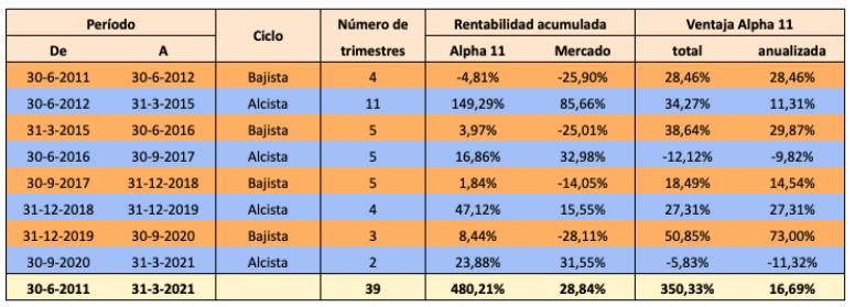 Comportamiento de la cartera de valores Alpha 11 en cada ciclo bajista y alcista desde 2011 a 2021 y ventajas de la misma frente al mercado.