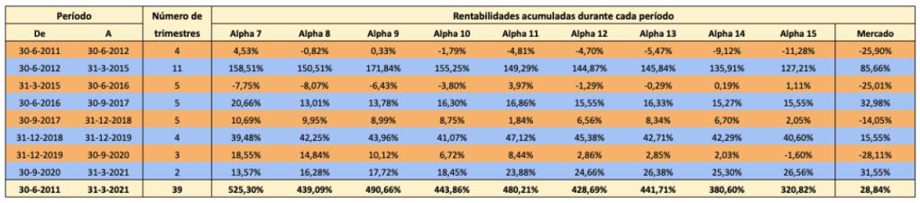 Rentabilidades de las carteras Alpha de 7 a 15 valores frente al mercado en los ciclos bajistas y alcistas de 2011 a 2021, y el total acumulado en todo el período.