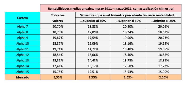 Rentabilidades medias de 10 años de las carteras Alpha de 7 a 15 valores vendiendo los mejores o los peores valores