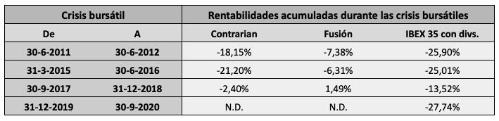 Ganancia de las carteras Contrarian y Fusión durante las cuatro crisis bursátiles que hubo entre 2011 y 2020, comparada con la del mercado.