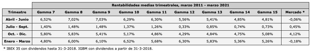 Rentabilidades medias de las selecciones Gamma de 7 a 15 valores por trimestres, en el período de marzo de 2011 a marzo de 2021.