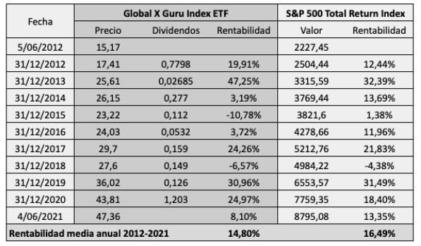 Rentabilidad del fondo cotizado Global X Guru comparada con la de su índice de referencia, el S&P 500 con dividendos. El fondo ha ganado un 14,80% anual entre 2012 y 2021 mientras que el índice ha ganado un 16,49% anual.