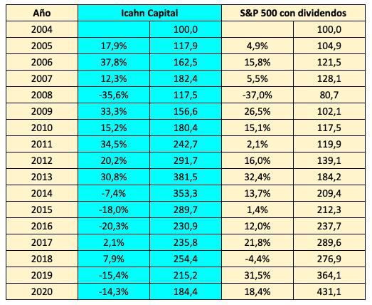 Rentabilidades anuales de 2005 a 2020 de Icahn Capital y del S&P 500