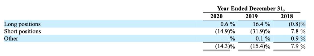 Ganancias y pérdidas de Icahn en 2018, 2019 y 2020 debidas a las posiciones largas y a las posiciones cortas.