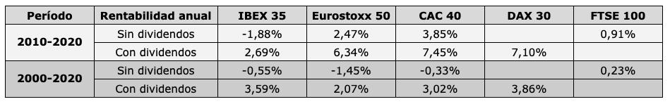 Rentabilidad sin y con dividendos de las bolsas europeas, de 2010 a 2020 y de 2000 a 2020