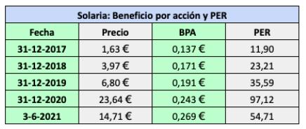 Beneficio por acción y ratio PER de las acciones de Solaria al final de cada año desde 2017 y al cierre del 3 de junio de 2021.