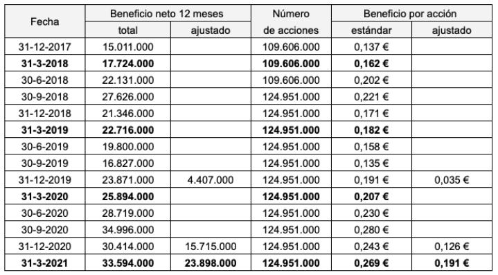 Beneficio neto y beneficio por acción de Solaria por trimestres desde el 31-12-2017 al 31-3-2021.