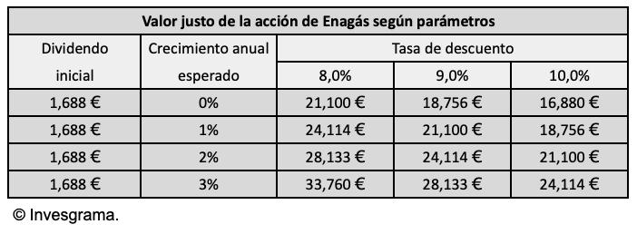 Valor justo de la acción de Enagás partiendo de un dividendo inicial de 1,688 €, según tasas de crecimiento del 0% al 3% anual y según tasas de descuento del 8% al 10% anual