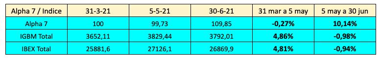 Valor de la cartera Alpha 7 frente a los índices del mercado, los días 31 de marzo, 5 de mayo y 30 de junio de 2021, y revalorizaciones del 31 de marzo al 5 de mayo y del 5 de mayo al 30 de junio.