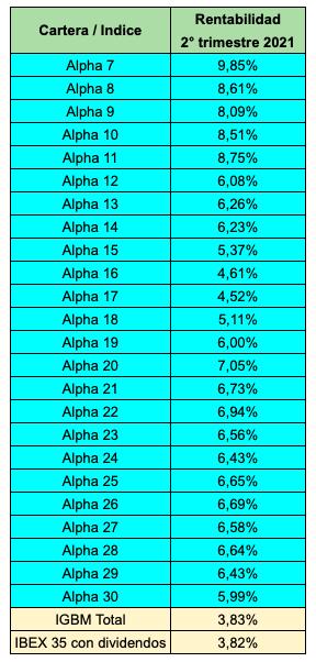 Rentabilidades de las carteras Alpha de 7 a 30 valores en el segundo trimestre de 2021.