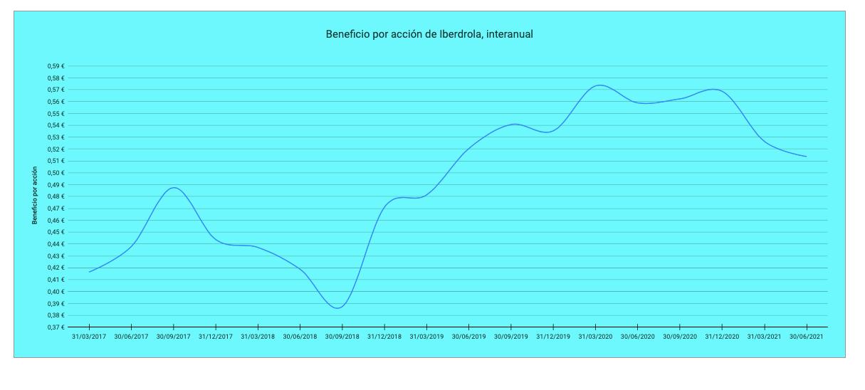 Los resultados de Iberdrola en el primer semestre de2021