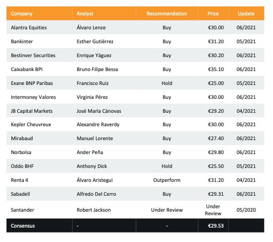 Previsiones de los analistas sobre el precio objetivo de CIE Automotive en bolsa. La media es de 29,53 €, con mínimo de 25 € y máximo de 35,1 €. El precio actual es de 26 €.