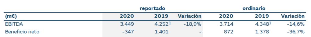 Beneficio neto informado y ordinario, en 2019 y 2020