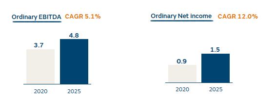 EBITDA ordinario en 2020 y previsto en 2025